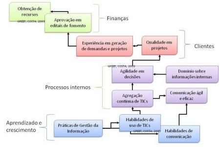 Objetivos e perspectivas BSC